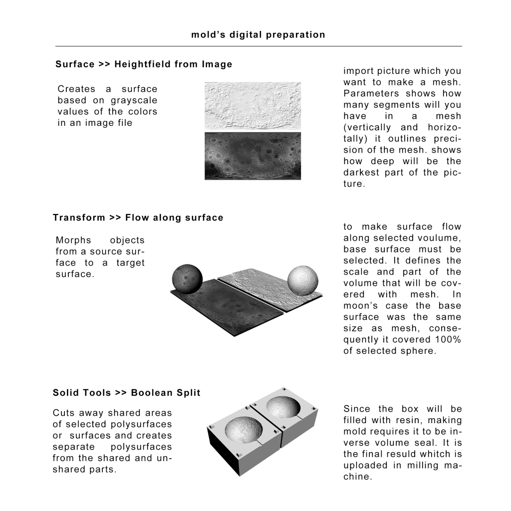molds_preparation